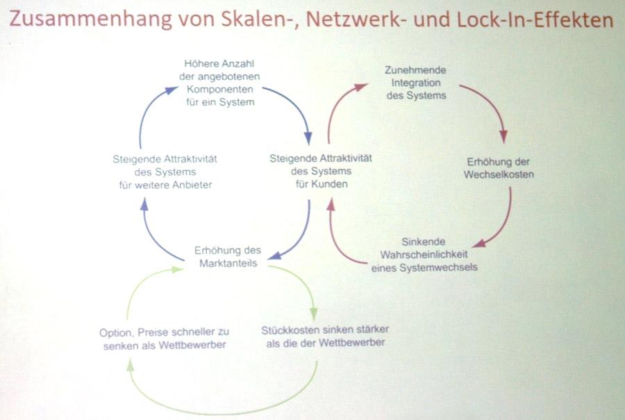 Zusammenhang von Skalen-, Netzwerk- und Lock-in-Effekten