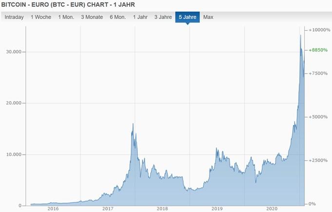 Quelle: finanzen.net (2021): Bitcoin - Euro, https://www.finanzen.net/devisen/bitcoin-euro-kurs, 3.2.2021