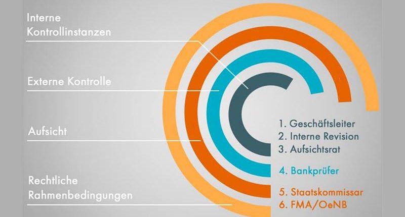 Stufenbau der Finanzmarktaufsicht in Österreich